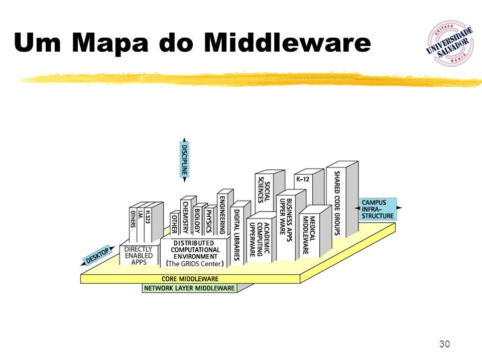 30 Um Mapa do Middleware