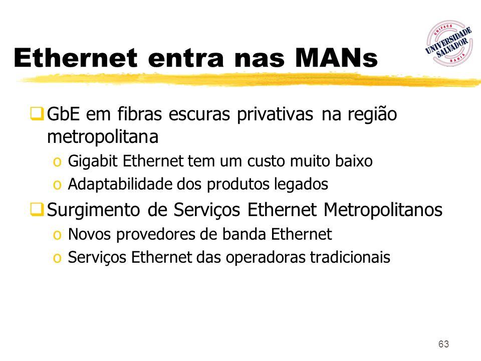 63 Ethernet entra nas MANs GbE em fibras escuras privativas na região metropolitana oGigabit Ethernet tem um custo muito baixo oAdaptabilidade dos pro