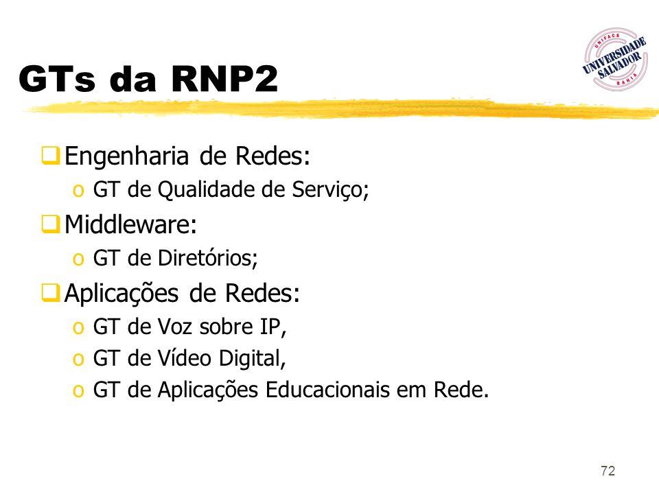 72 GTs da RNP2 Engenharia de Redes: oGT de Qualidade de Serviço; Middleware: oGT de Diretórios; Aplicações de Redes: oGT de Voz sobre IP, oGT de Vídeo