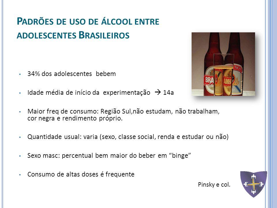 P ADRÕES DE USO DE ÁLCOOL ENTRE ADOLESCENTES B RASILEIROS 34% dos adolescentes bebem Idade média de início da experimentação 14a Maior freq de consumo
