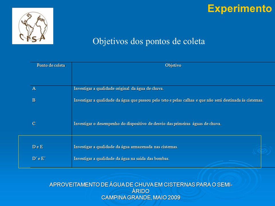 APROVEITAMENTO DE ÁGUA DE CHUVA EM CISTERNAS PARA O SEMI- ÁRIDO CAMPINA GRANDE, MAIO 2009 Experimento Objetivos dos pontos de coleta Ponto de coleta O