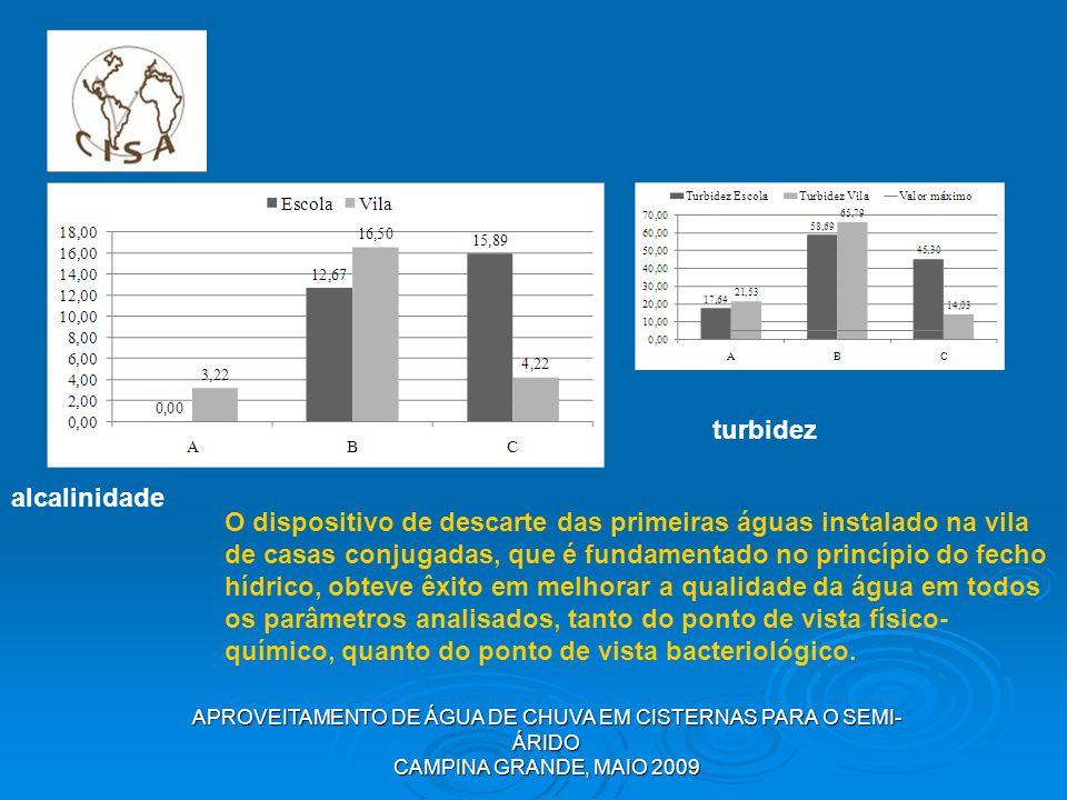 APROVEITAMENTO DE ÁGUA DE CHUVA EM CISTERNAS PARA O SEMI- ÁRIDO CAMPINA GRANDE, MAIO 2009 alcalinidade turbidez O dispositivo de descarte das primeira