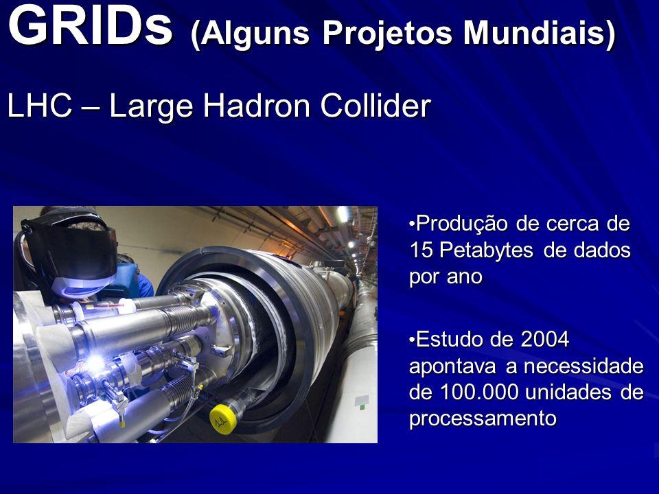 GRIDs (Alguns Projetos Mundiais) LHC – Large Hadron Collider Produção de cerca de 15 Petabytes de dados por ano Produção de cerca de 15 Petabytes de d