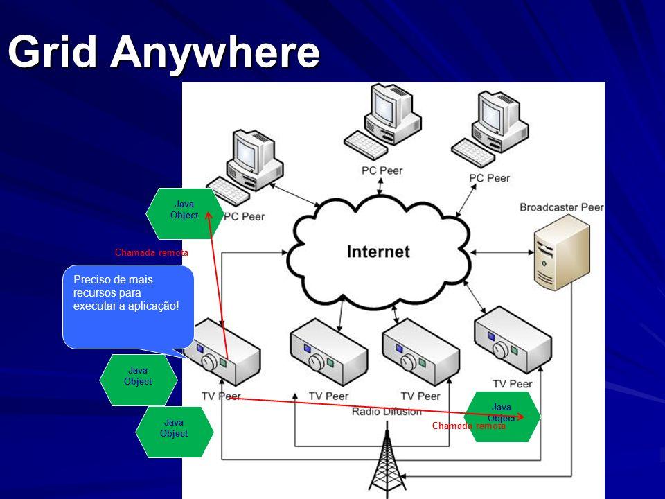 Grid Anywhere Preciso de mais recursos para executar a aplicação! Java Object Java Object Java Object Java Object Chamada remota