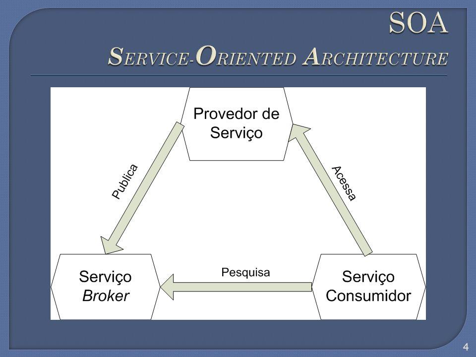 Implementação da SOA Possibilitar processos B2B Utiliza padrões para as interconexões SOAP (Simple Object Access Protocol) WSDL (Web Services Description Language) UDDI (Universal Description, Discovery and Integration) Novidades em relação a padrões anteriores 5