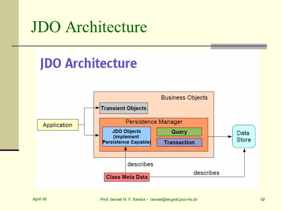 April 05 Prof. Ismael H. F. Santos - ismael@tecgraf.puc-rio.br 52 JDO Architecture