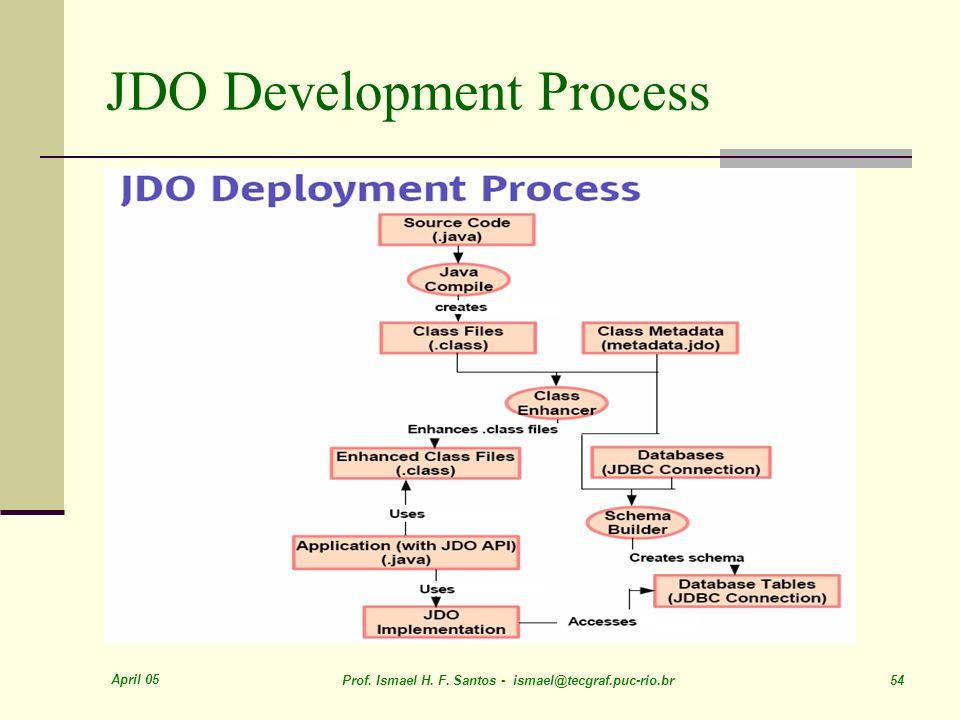 April 05 Prof. Ismael H. F. Santos - ismael@tecgraf.puc-rio.br 54 JDO Development Process