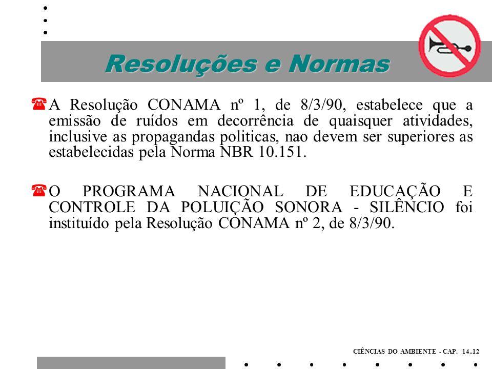 Resoluções e Normas (NBR 10.151 – Avaliação do Ruído em Áreas Habitadas Visando o Conforto da Comunidade.