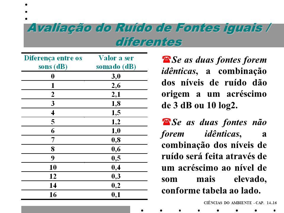 Avaliação do Ruído de Fontes iguais / diferentes LOCAL Decibéis Hospitais (apartamentos, centros cirúrgicos, etc.