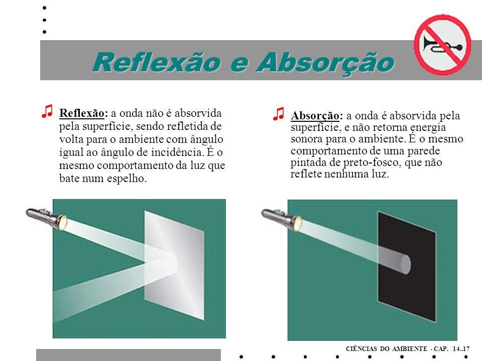 Difusão e Transmissão Difusão: a superfície funciona, para o som, da mesma maneira que uma parede branca age para a luz: as ondas não são absorvidas, e sim espalhadas para todas as direções.