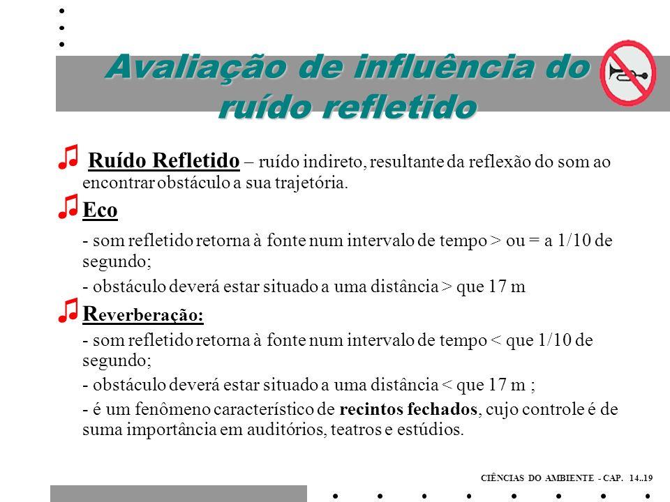 Avaliação do Ruído Direto / Refletido O som refletido é significativo, quando a diferença entre duas medidas - uma perto e uma longe do local (15 a 20 m), for inferior a 8 dB; quanto menor a diferença, mais apreciável é o som refletido.