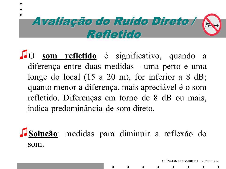 Ruído de Fundo A influência do ruído de fundo é avaliada através de duas medições, uma com a fonte em estudo ligada e outra com a fonte desligada.