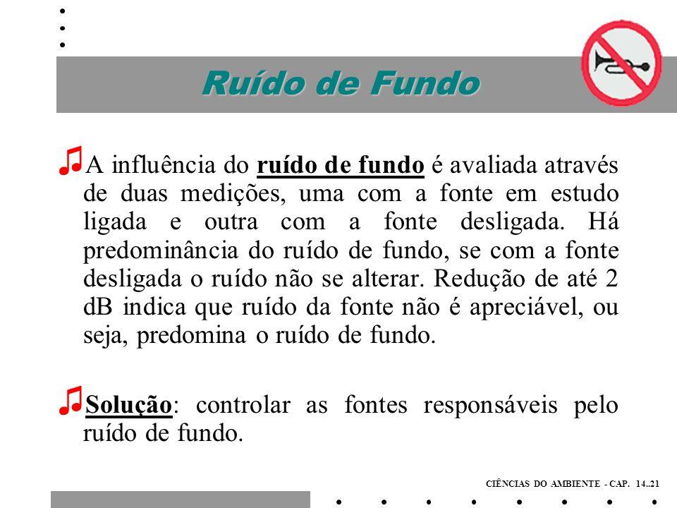Avaliação do Ruído de Fundo (Quando a diferença entre as duas leituras estiver entre 2 e 10 dB, o ruído da fonte é apreciável; (Para determinar o nível de ruído da mesma, utiliza-se a tabela ao lado, que indica o valor (dB) a ser subtraído da leitura com a fonte ligada; ( Diferença acima de 10dB, predomina o ruído da fonte.