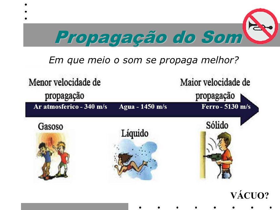 Propagação do Som Via direta; Via indireta; Via sólida CIÊNCIAS DO AMBIENTE - CAP. 14..3