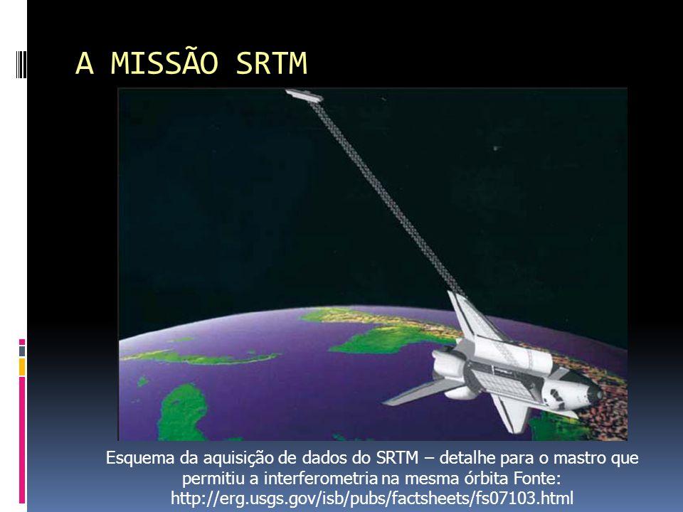 A MISSÃO SRTM Esquema da aquisição de dados do SRTM – detalhe para o mastro que permitiu a interferometria na mesma órbita Fonte: http://erg.usgs.gov/