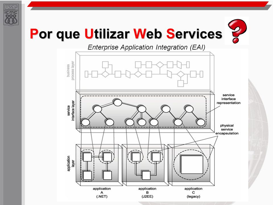 Por que Utilizar Web Services Enterprise Application Integration (EAI)