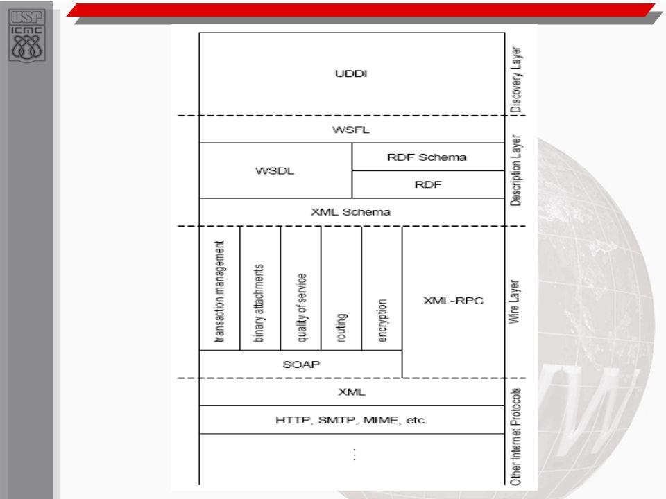 Web Services – Camada Física Camada física – Camada mais baixa onde está a base de todo o desenvolvimento dos web services – Sintaxe de roteamento das mensagens – Suporte a transações simples – Assinatura digital – Criptografia – Qualidade de serviço – Protocolos propostos para essa camada: XML- RPC e SOAP
