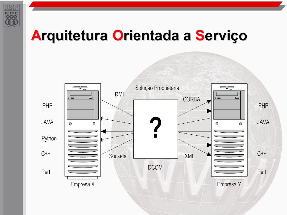 Arquitetura Orientada a Serviço