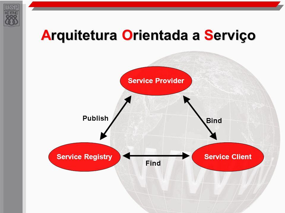 Arquitetura Orientada a Serviço Service Provider Service RegistryService Client Publish Find Bind