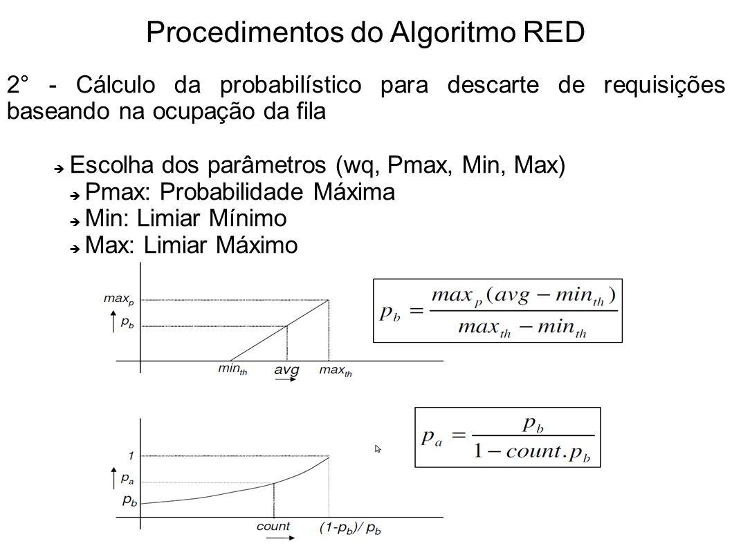 Procedimentos do Algoritmo RED 2° - Cálculo da probabilístico para descarte de requisições baseando na ocupação da fila Escolha dos parâmetros (wq, Pm