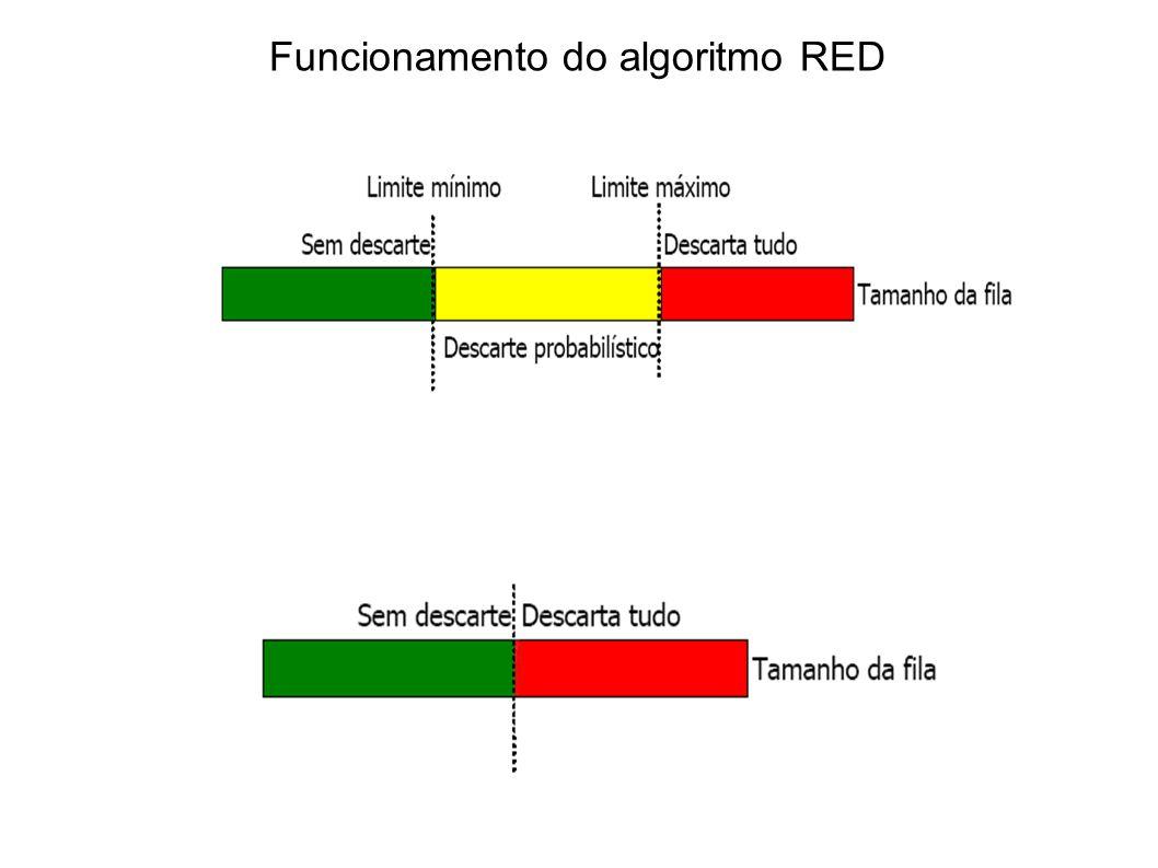 Funcionamento do algoritmo RED