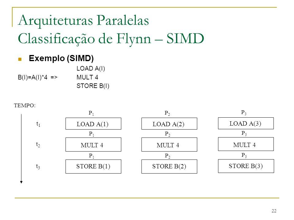 22 Arquiteturas Paralelas Classificação de Flynn – SIMD Exemplo (SIMD) LOAD A(I) B(I)=A(I)*4 => MULT 4 STORE B(I) TEMPO: t1t1 t2t2 t3t3 LOAD A(3) MULT