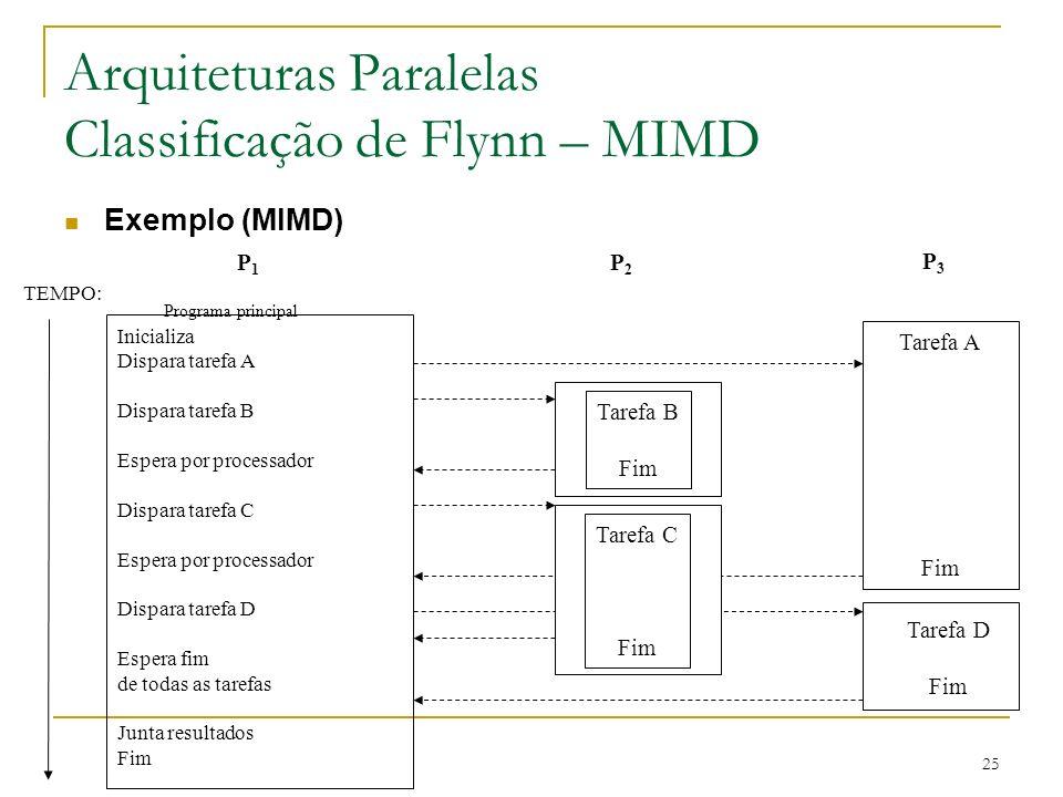 25 Arquiteturas Paralelas Classificação de Flynn – MIMD Exemplo (MIMD) TEMPO: Inicializa Dispara tarefa A Dispara tarefa B Espera por processador Disp