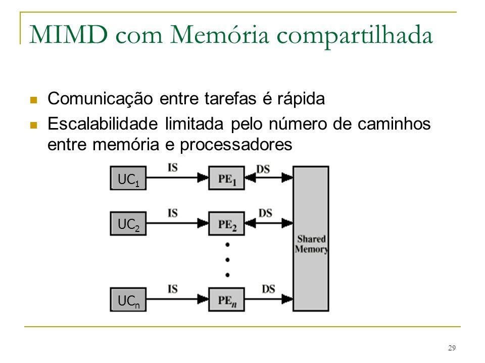 29 MIMD com Memória compartilhada Comunicação entre tarefas é rápida Escalabilidade limitada pelo número de caminhos entre memória e processadores UC