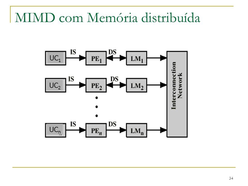 34 MIMD com Memória distribuída UC 1 UC 2 UC n