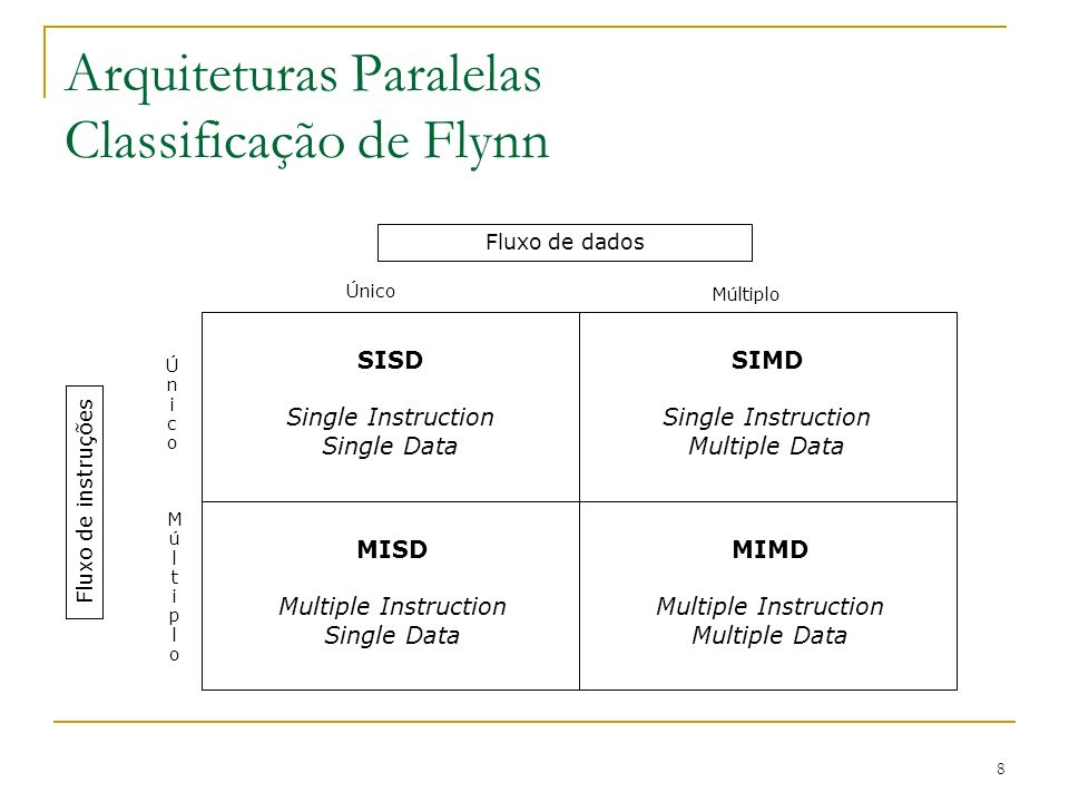 8 Arquiteturas Paralelas Classificação de Flynn SISD Single Instruction Single Data SIMD Single Instruction Multiple Data MISD Multiple Instruction Single Data MIMD Multiple Instruction Multiple Data Único Múltiplo ÚnicoÚnico MúltiploMúltiplo Fluxo de instruções Fluxo de dados