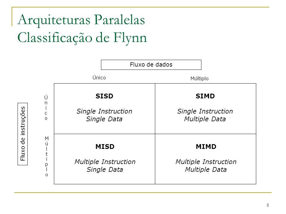 9 Classificação de Duncan Duncan, em sua classificação, exclui arquiteturas que apresentem apenas mecanismos de paralelismo de baixo nível, que já se tornaram lugar comum nos computadores modernos.