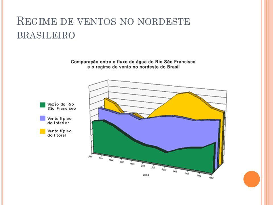 R EGIME DE VENTOS NO NORDESTE BRASILEIRO