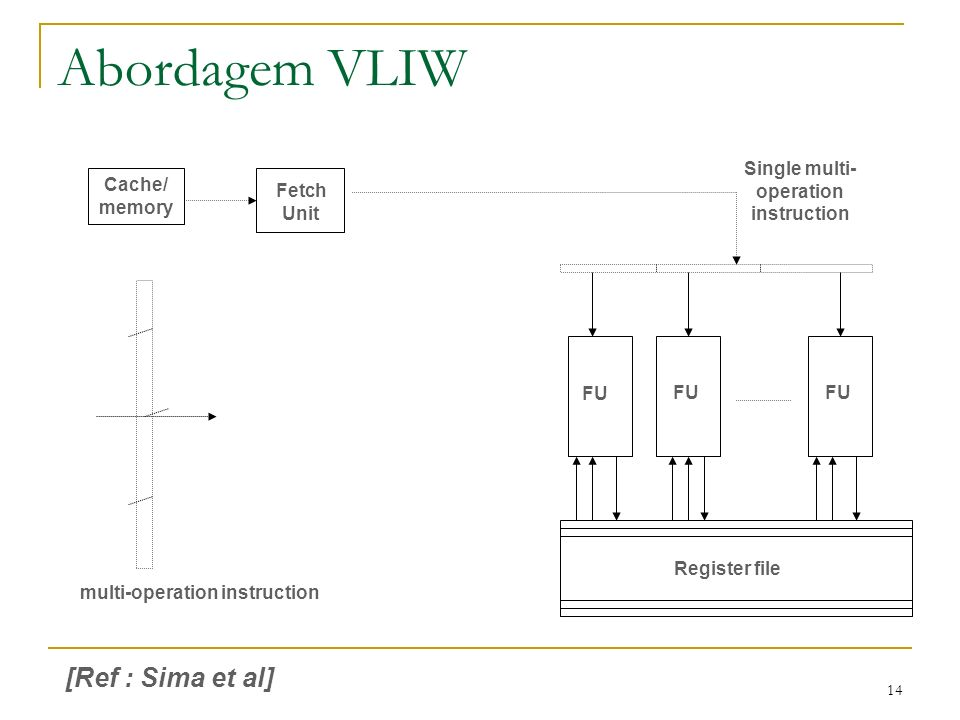 14 Abordagem VLIW Cache/ memory Fetch Unit Single multi- operation instruction multi-operation instruction FU Register file [Ref : Sima et al]