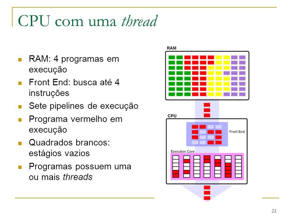 23 CPU com uma thread RAM: 4 programas em execução Front End: busca até 4 instruções Sete pipelines de execução Programa vermelho em execução Quadrado