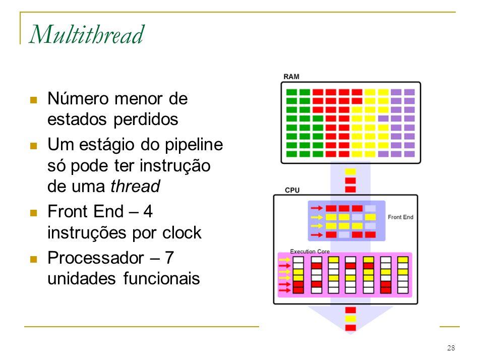 28 Multithread Número menor de estados perdidos Um estágio do pipeline só pode ter instrução de uma thread Front End – 4 instruções por clock Processa