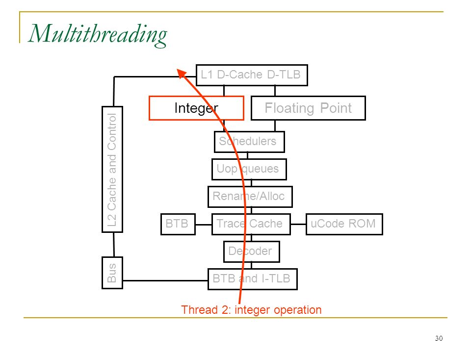 30 Multithreading BTB and I-TLB Decoder Trace Cache Rename/Alloc Uop queues Schedulers IntegerFloating Point L1 D-Cache D-TLB uCode ROMBTB L2 Cache an