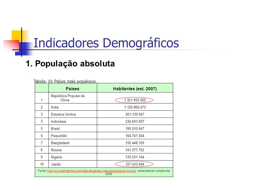Indicadores Demográficos 1.População absoluta PaísesHabitantes (est. 2007) 1 República Popular da China1.321.852.000 2Índia1,129,866,673 3Estados Unid