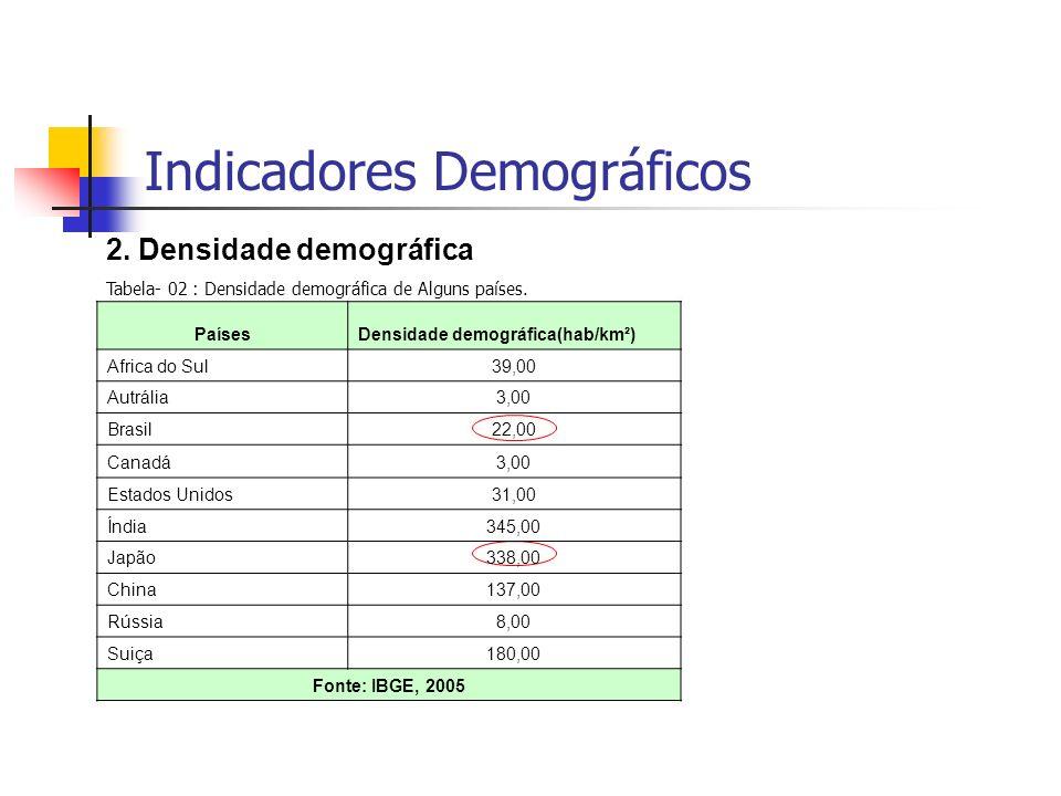Indicadores Demográficos 2. Densidade demográfica Tabela- 02 : Densidade demográfica de Alguns países. PaísesDensidade demográfica(hab/km²) Africa do