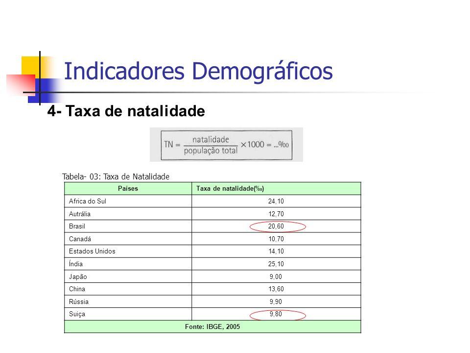 4- Taxa de natalidade PaísesTaxa de natalidade() Africa do Sul24,10 Autrália12,70 Brasil20,60 Canadá10,70 Estados Unidos14,10 Índia25,10 Japão9,00 Chi