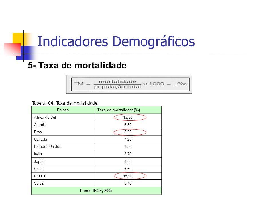 Indicadores Demográficos 5- Taxa de mortalidade Tabela- 04: Taxa de Mortalidade PaísesTaxa de mortalidade() Africa do Sul13,50 Autrália6,80 Brasil6,30