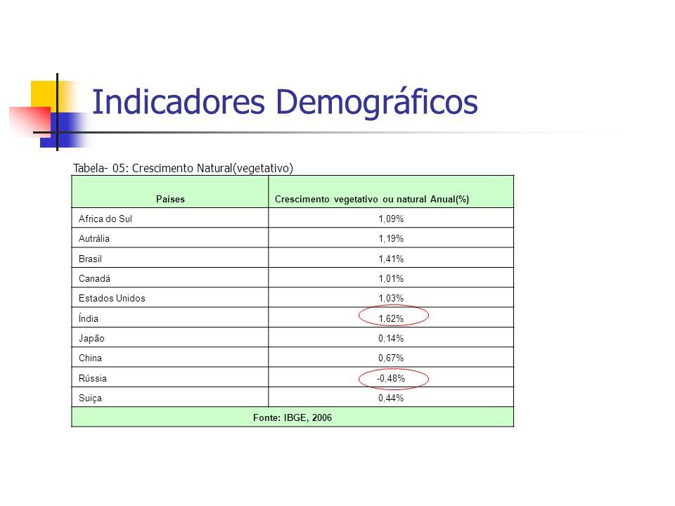 Indicadores Demográficos Tabela- 05: Crescimento Natural(vegetativo) PaísesCrescimento vegetativo ou natural Anual(%) Africa do Sul1,09% Autrália1,19%
