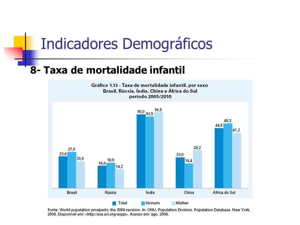 8- Taxa de mortalidade infantil Indicadores Demográficos