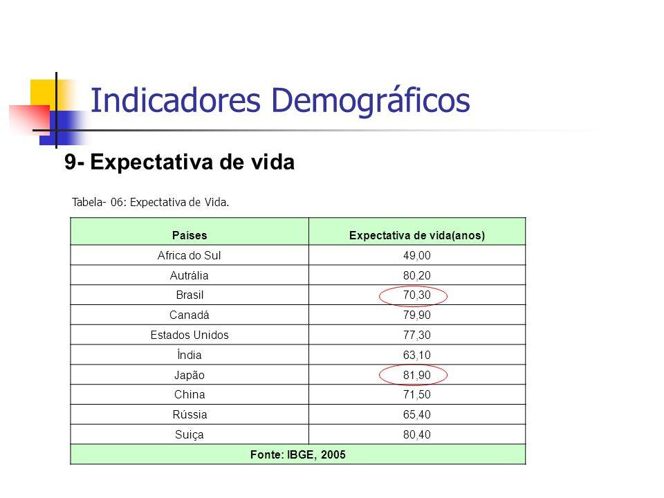 9- Expectativa de vida Indicadores Demográficos Tabela- 06: Expectativa de Vida. PaísesExpectativa de vida(anos) Africa do Sul49,00 Autrália80,20 Bras