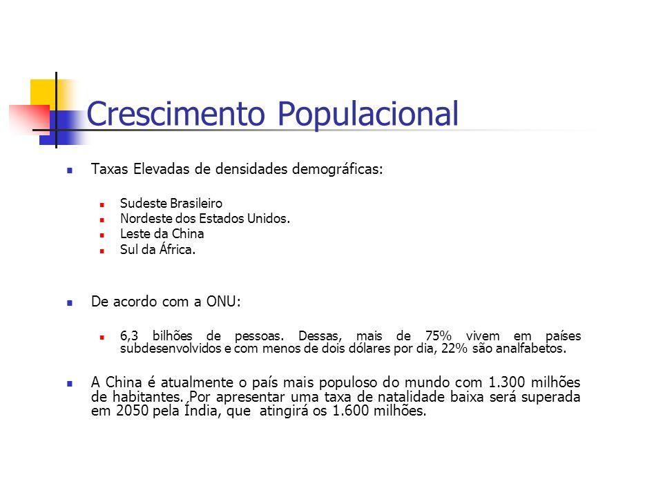 Taxas Elevadas de densidades demográficas: Sudeste Brasileiro Nordeste dos Estados Unidos. Leste da China Sul da África. De acordo com a ONU: 6,3 bilh