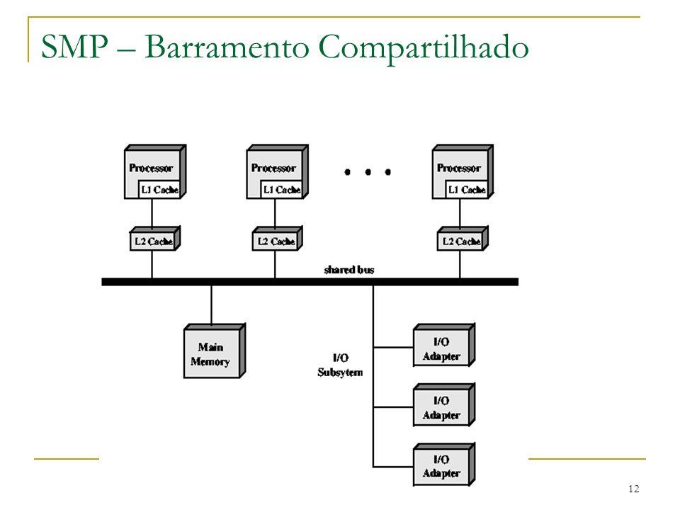 12 SMP – Barramento Compartilhado