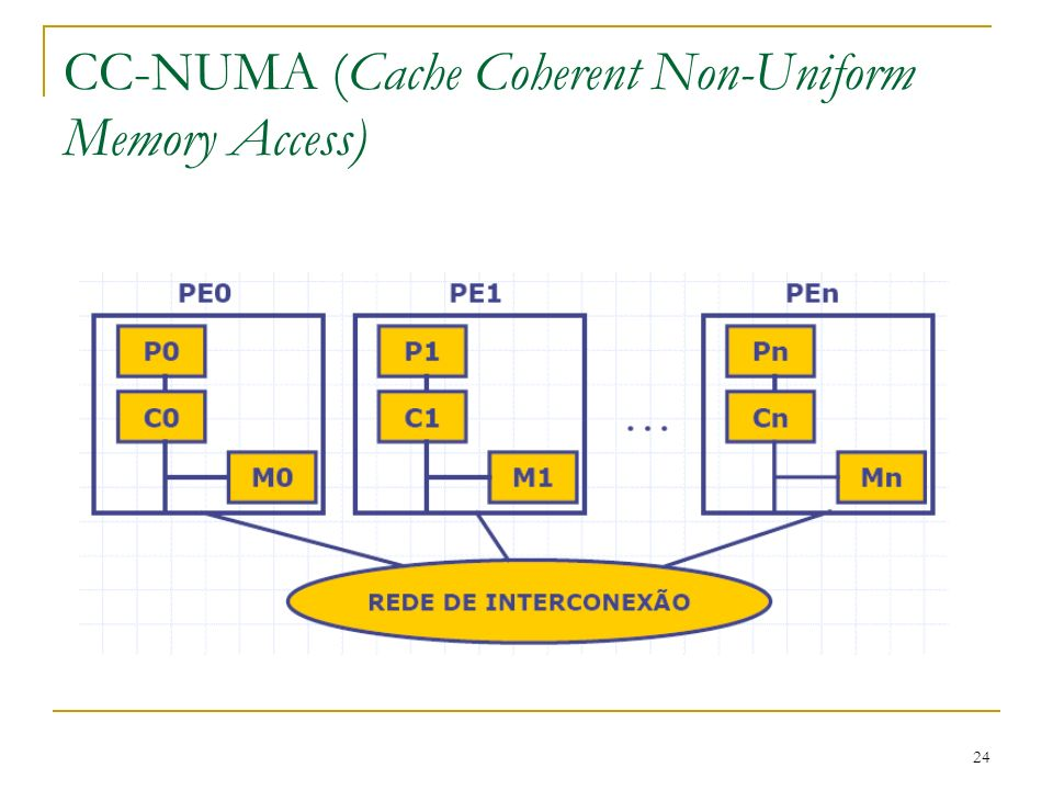 24 CC-NUMA (Cache Coherent Non-Uniform Memory Access)