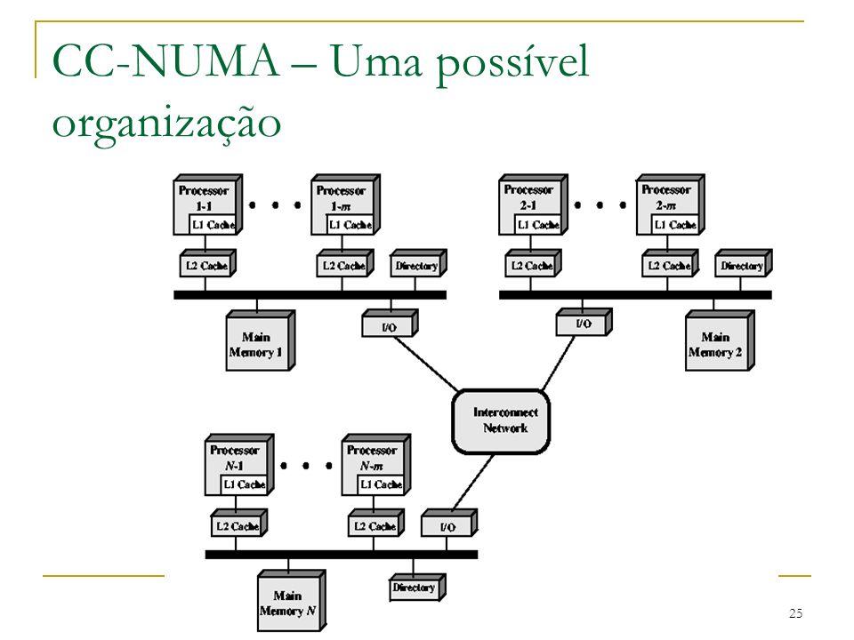 25 CC-NUMA – Uma possível organização