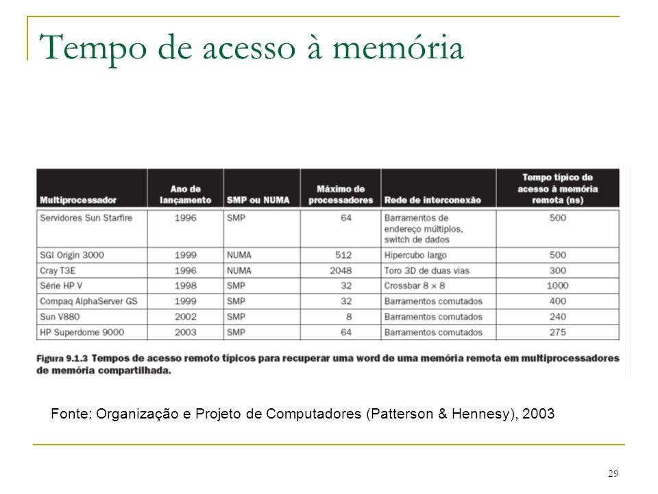 29 Tempo de acesso à memória Fonte: Organização e Projeto de Computadores (Patterson & Hennesy), 2003