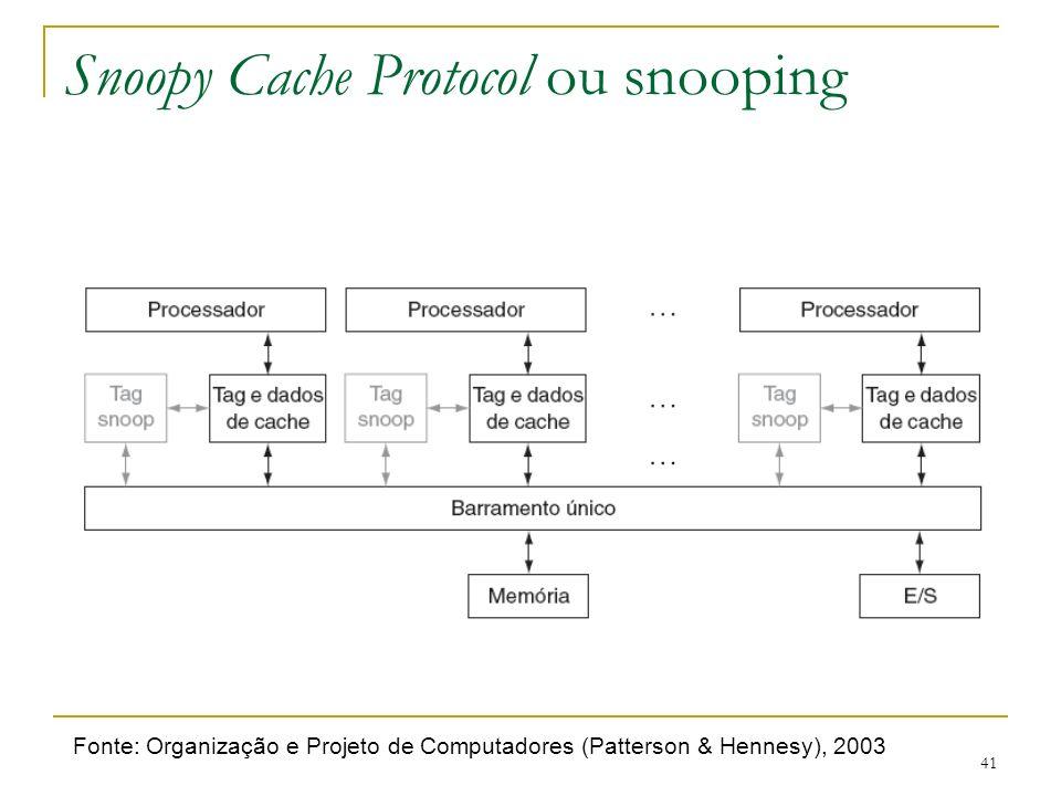 41 Snoopy Cache Protocol ou snooping Fonte: Organização e Projeto de Computadores (Patterson & Hennesy), 2003