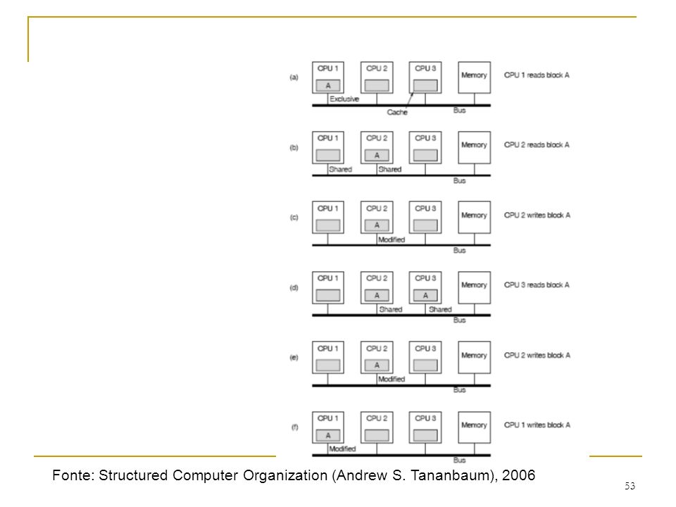 53 Fonte: Structured Computer Organization (Andrew S. Tananbaum), 2006